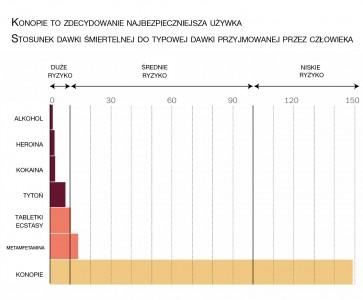 Stosunek dawki śmiertelnej do przyjmowanej marihuana - wykres