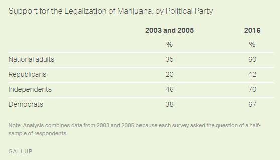 legalizacja marihuany usa