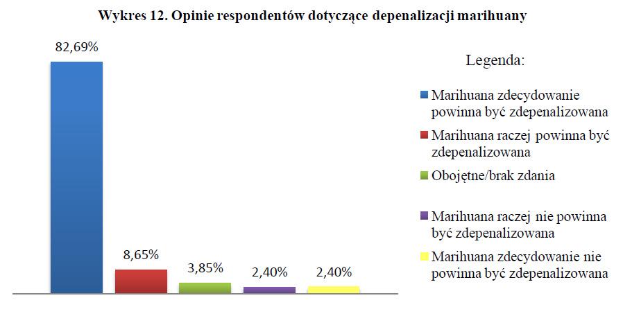 Opinie respondentów dotyczące depenalizacji marihuany - badania nad legalizacją marihuany wykres