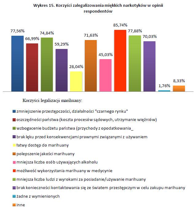 Korzyści zalegalizowania miękkich narkotyków w opinii respondentów - badania nad legalizacją marihuany wykres