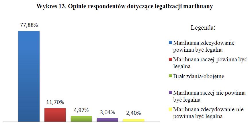 Opinie respondentów dotyczące legalizacji marihuany - badania nad legalizacją marihuany wykres