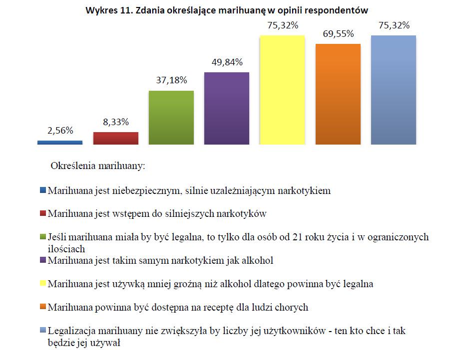 Zdania określające marihuanę w opinie respondentów - badania nad legalizacją marihuany wykres