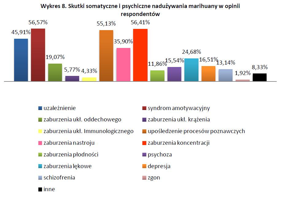 Skutki somatyczne i psychiczne nadużywania marihuany w opinii respondentów - badania nad legalizacją marihuany wykres