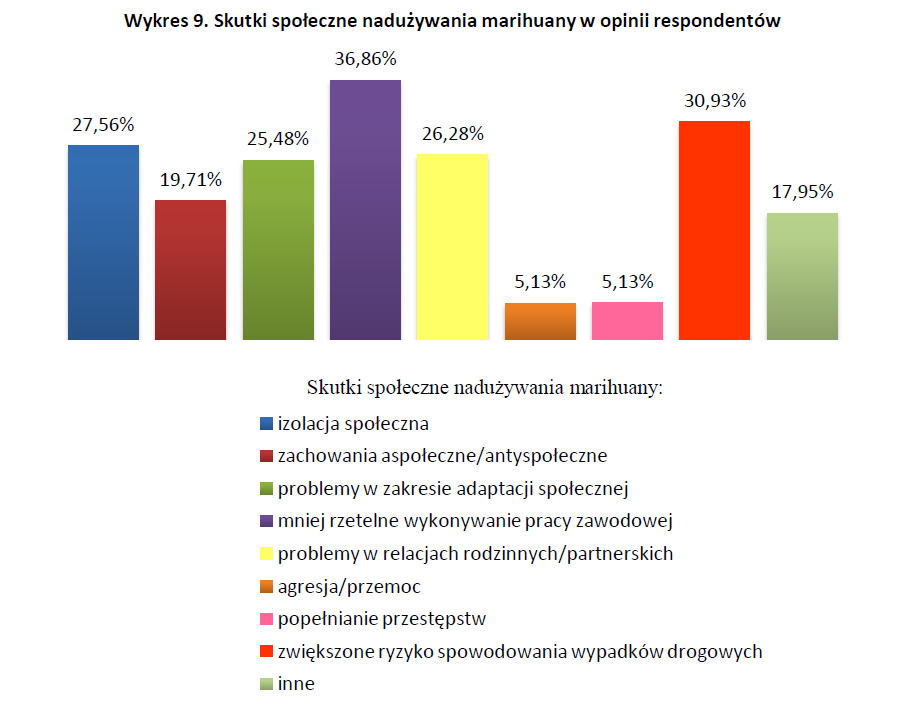 Skutki społecznie nadużywania marihuany w opinii respondentów - badania nad legalizacją marihuany wykres