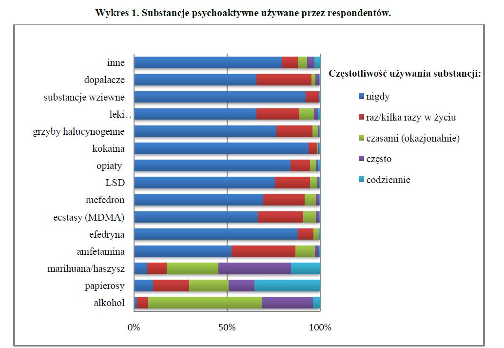 Substancje psychoaktywne używane przez respondentów - badania nad legalizacją marihuany wykres