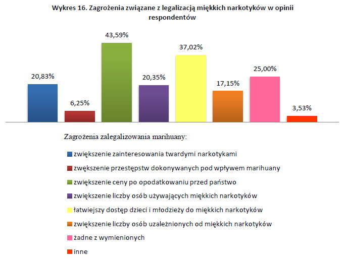 Zagrożenie związane z legalizacją miękkich narkotyków w opinii respondentów - badania nad legalizacją marihuany wykres