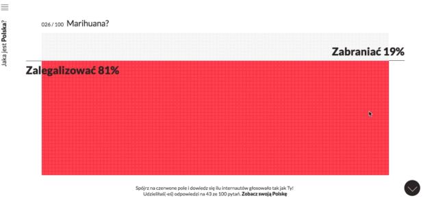 Badania Fundacji Batorego potwierdzają fakt, że Polacy chcą legalizacji marihuany.